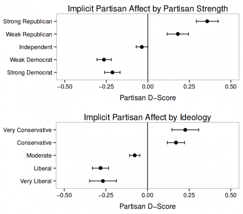 Implicit Bias, Political Identity